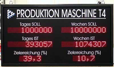 Produktionsanzeige