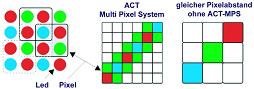 Multi-Pixel-System